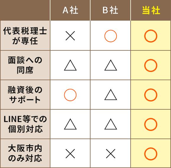 大山税理士事務所は、代表税理士が専任で面談への同席、融資後のサポートはLINE等での個別対応。大阪市内のみ対応。